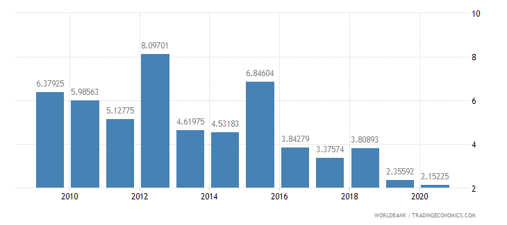 bhutan public and publicly guaranteed debt service percent of gni wb data