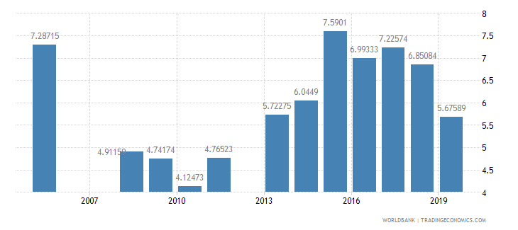 bhutan public spending on education total percent of gdp wb data