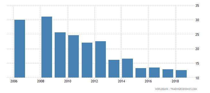 bhutan pupil teacher ratio lower secondary wb data