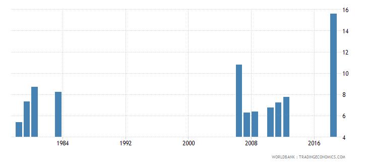 bhutan pupil teacher ratio tertiary wb data