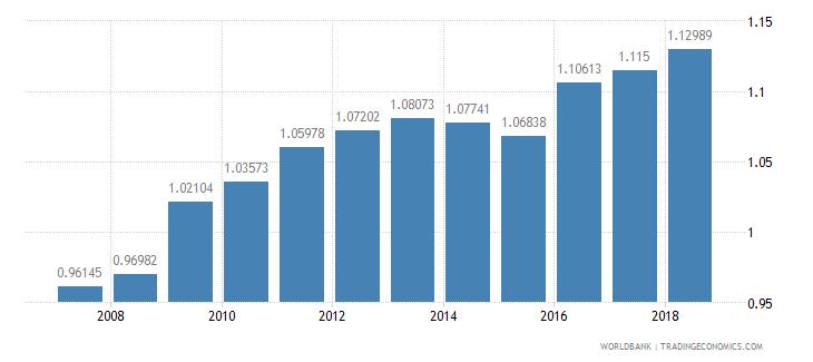 bhutan ratio of female to male secondary enrollment percent wb data