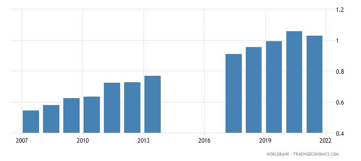 bhutan ratio of female to male tertiary enrollment percent wb data