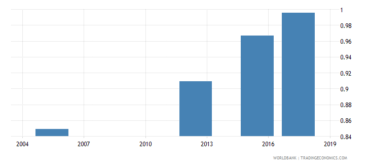 bhutan ratio of young literate females to males percent ages 15 24 wb data