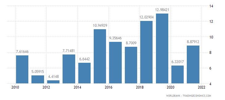 bhutan real interest rate percent wb data