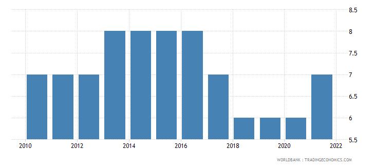 bhutan regulatory quality number of sources wb data