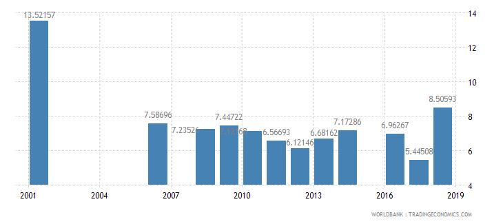 bhutan repeaters primary male percent of male enrollment wb data