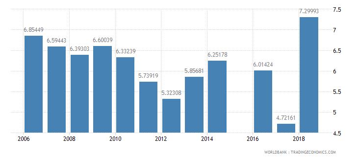 bhutan repeaters primary total percent of total enrollment wb data