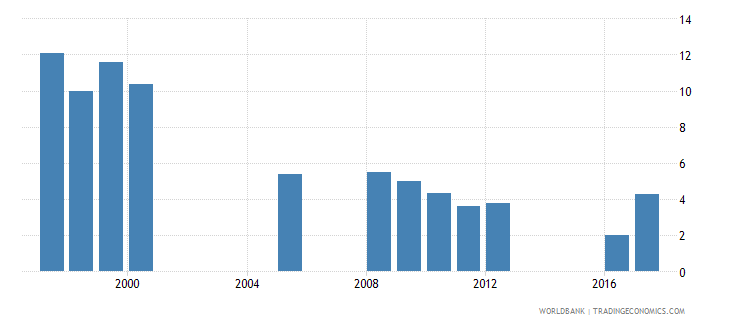 bhutan repetition rate in grade 4 of primary education female percent wb data