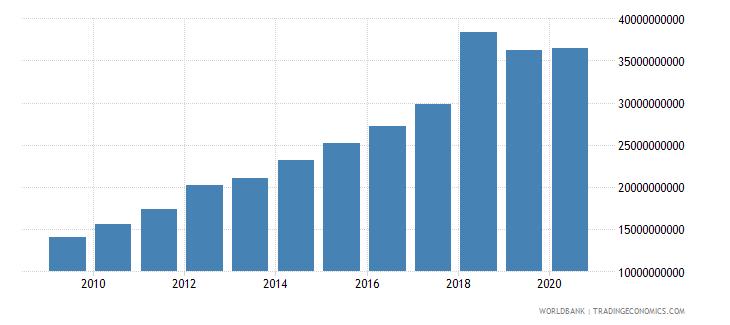 bhutan revenue excluding grants current lcu wb data