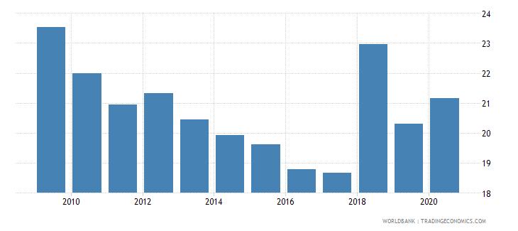 bhutan revenue excluding grants percent of gdp wb data