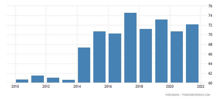 bhutan rule of law percentile rank wb data