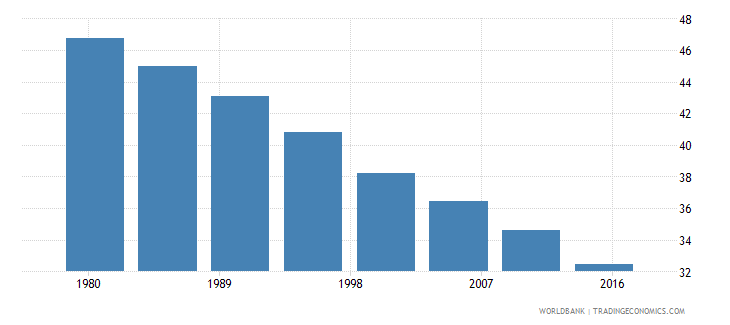 bhutan rural population male percent of total wb data