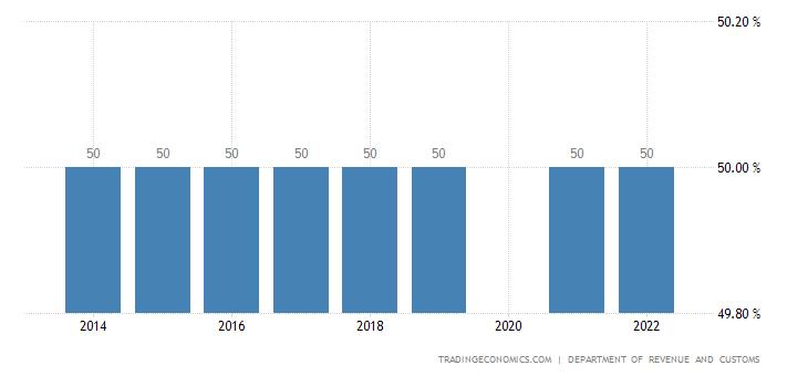 Bhutan Sales Tax Rate - VAT