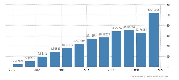 bhutan school enrollment preprimary male percent gross wb data