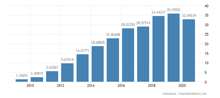 bhutan school enrollment preprimary percent gross wb data