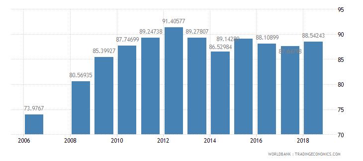 bhutan school enrollment primary female percent net wb data