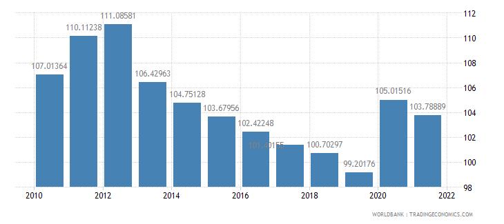 bhutan school enrollment primary male percent gross wb data