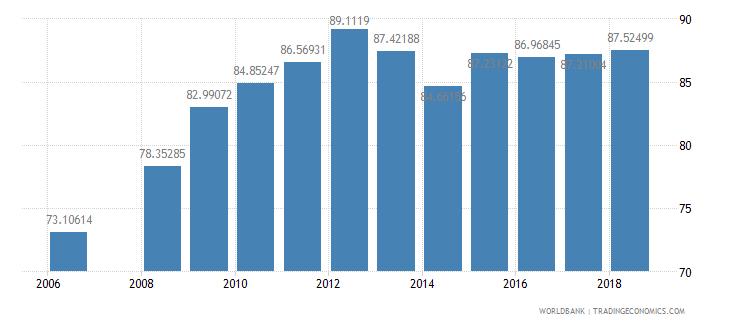 bhutan school enrollment primary male percent net wb data