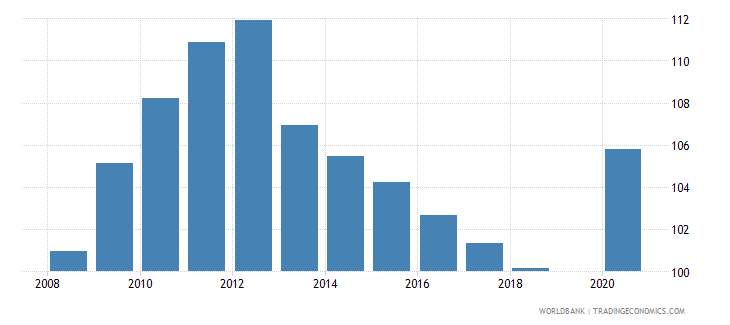 bhutan school enrollment primary percent gross wb data