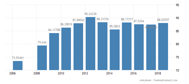 bhutan school enrollment primary percent net wb data