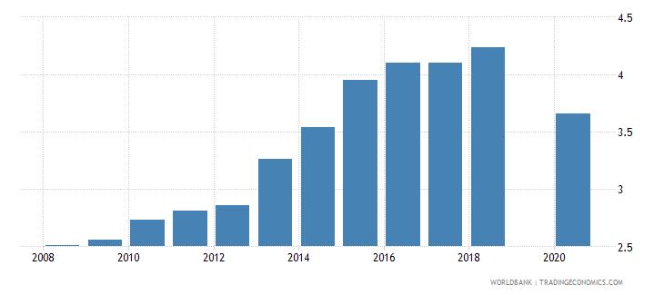 bhutan school enrollment primary private percent of total primary wb data