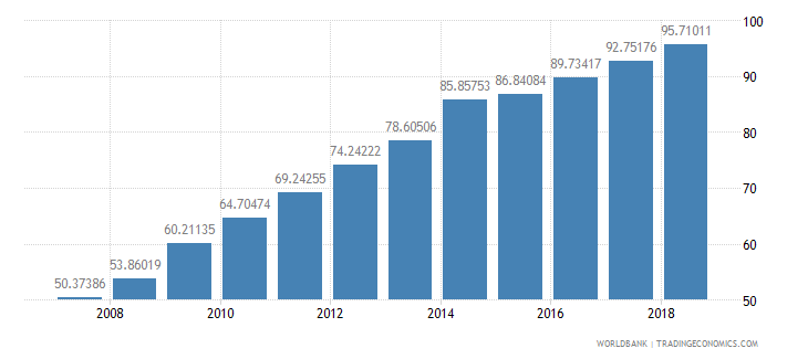 bhutan school enrollment secondary female percent gross wb data
