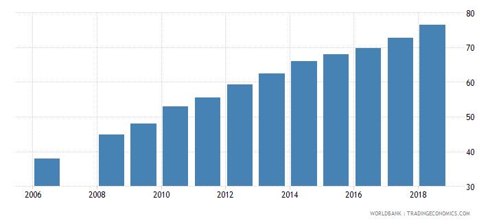 bhutan school enrollment secondary female percent net wb data