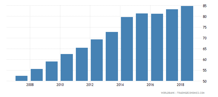 bhutan school enrollment secondary male percent gross wb data