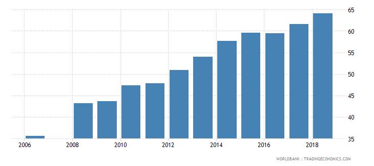 bhutan school enrollment secondary male percent net wb data