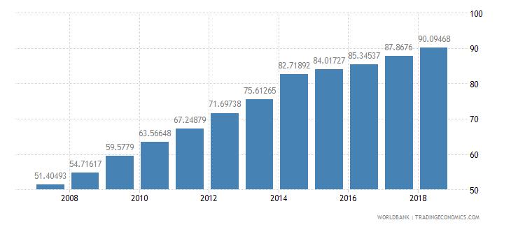 bhutan school enrollment secondary percent gross wb data
