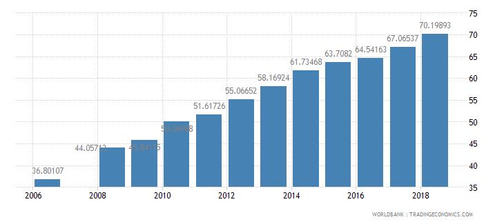 bhutan school enrollment secondary percent net wb data