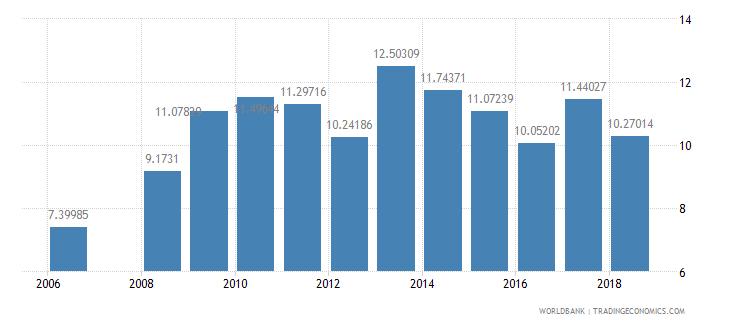 bhutan school enrollment secondary private percent of total secondary wb data