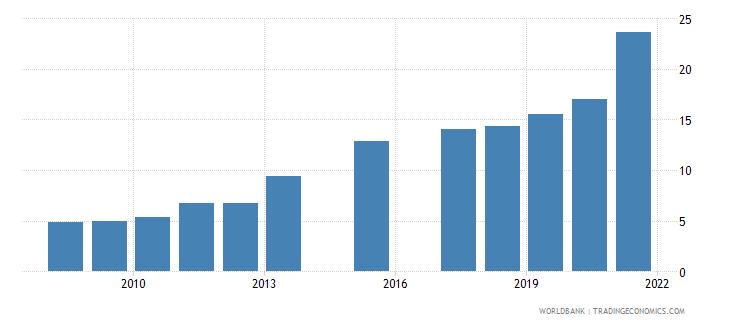 bhutan school enrollment tertiary female percent gross wb data