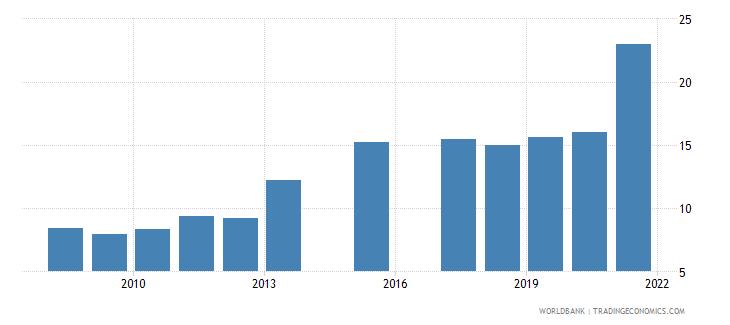 bhutan school enrollment tertiary male percent gross wb data