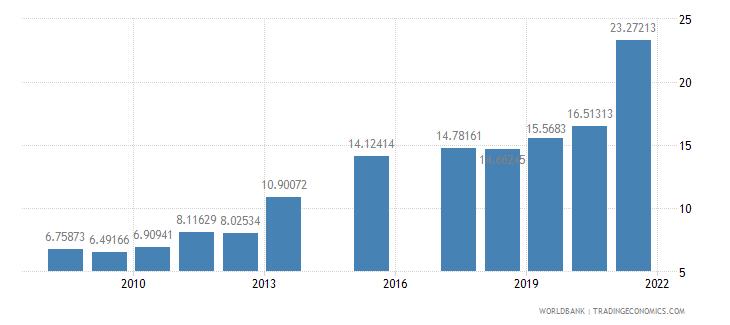 bhutan school enrollment tertiary percent gross wb data