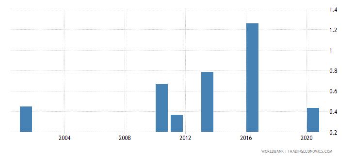 bhutan school life expectancy post secondary non tertiary gender parity index gpi wb data