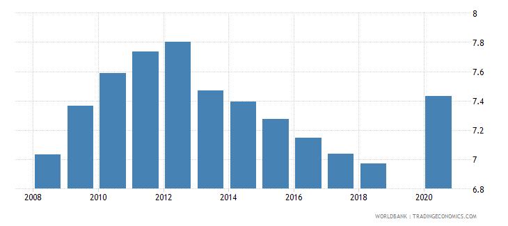 bhutan school life expectancy primary female years wb data