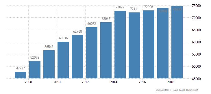 bhutan secondary education general pupils wb data