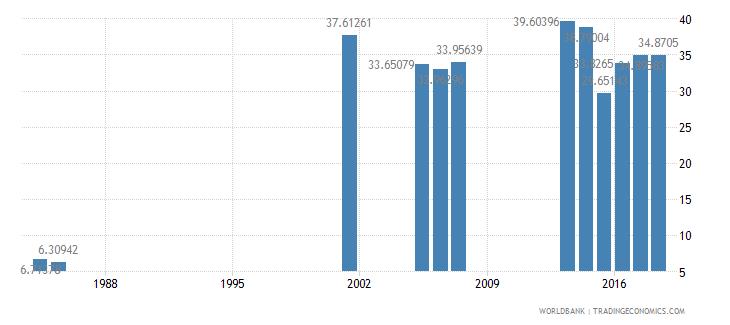 bhutan secondary education vocational pupils percent female wb data