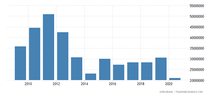 bhutan secondary income other sectors payments bop current us$ wb data
