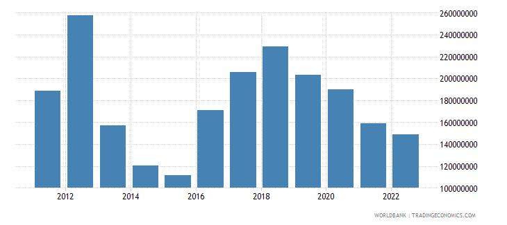 bhutan secondary income receipts bop current us$ wb data