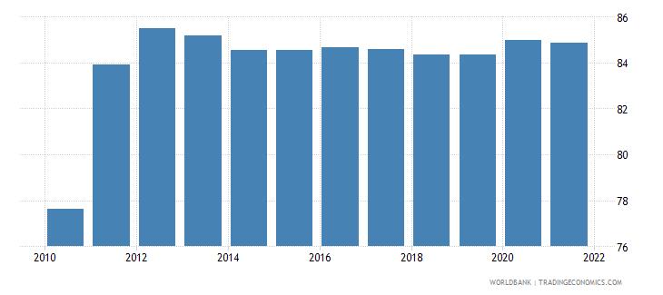 bhutan self employed female percent of females employed wb data