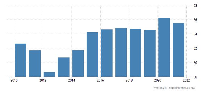 bhutan self employed male percent of males employed wb data