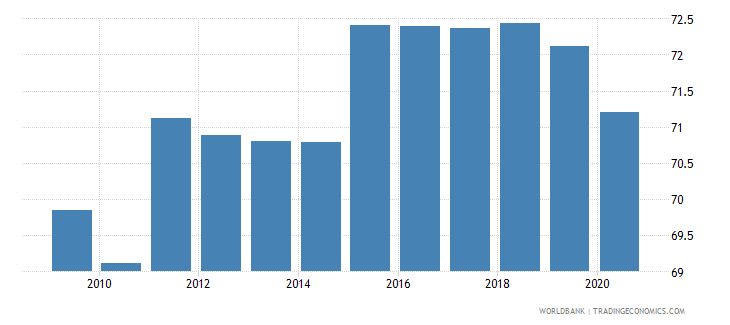 bhutan self employed total percent of total employed wb data