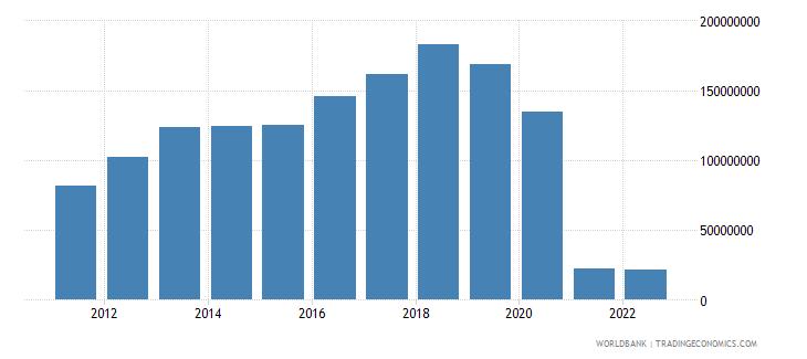 bhutan service exports bop current us$ wb data