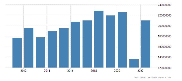bhutan service imports bop current us$ wb data