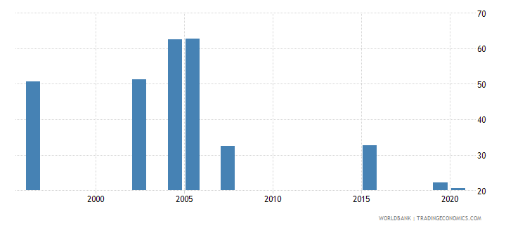 bhutan share of tariff lines with international peaks all products percent wb data