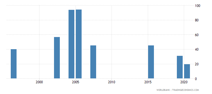 bhutan share of tariff lines with international peaks primary products percent wb data