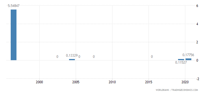bhutan share of tariff lines with specific rates all products percent wb data