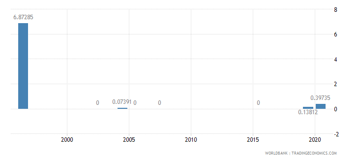 bhutan share of tariff lines with specific rates primary products percent wb data